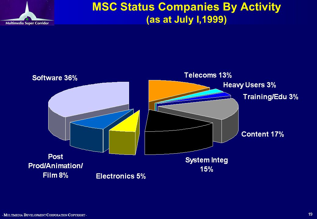 MSC Status Companies By Activity (as at July I,1999)