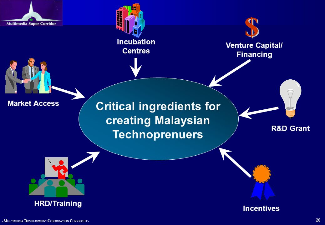 $ Critical ingredients for creating Malaysian Technoprenuers