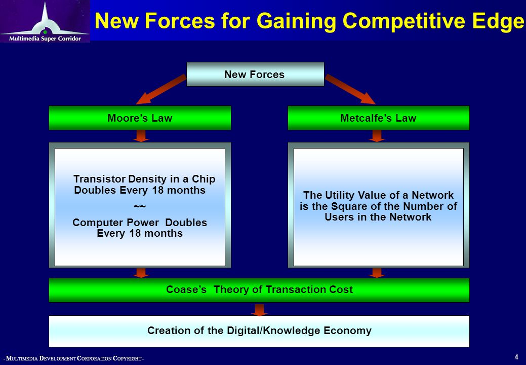 New Forces for Gaining Competitive Edge