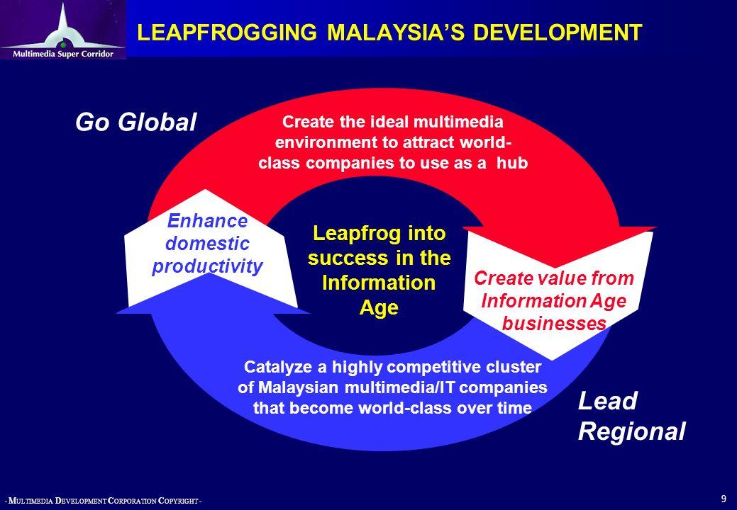 LEAPFROGGING MALAYSIA'S DEVELOPMENT