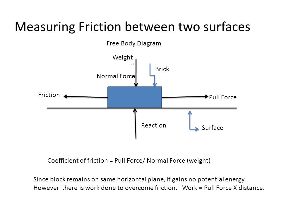 relationship between force of friction and weight