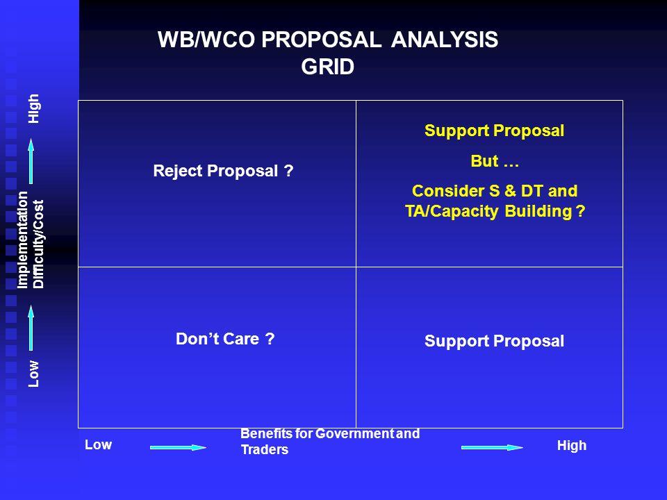 WB/WCO PROPOSAL ANALYSIS GRID