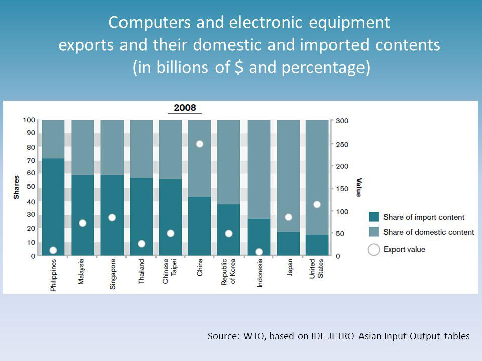 Computers and electronic equipment exports and their domestic and imported contents (in billions of $ and percentage)