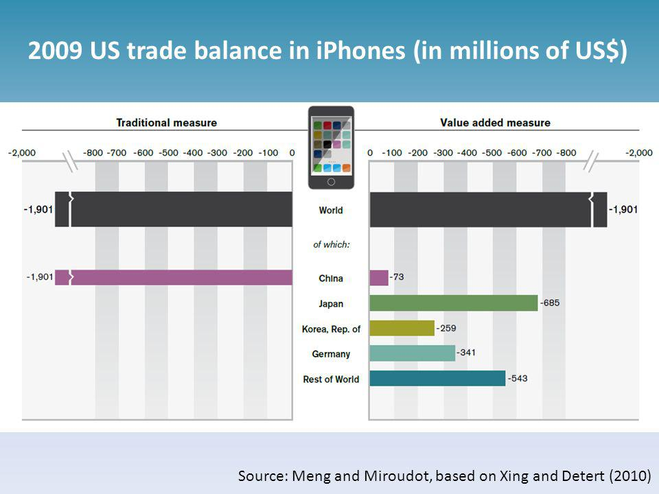 2009 US trade balance in iPhones (in millions of US$)