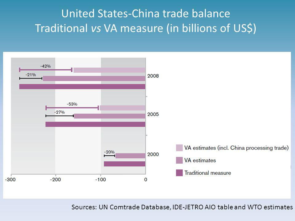 United States-China trade balance Traditional vs VA measure (in billions of US$)