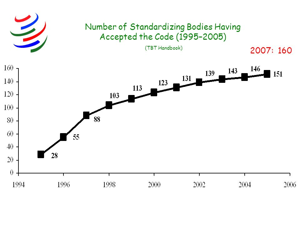 Number of Standardizing Bodies Having