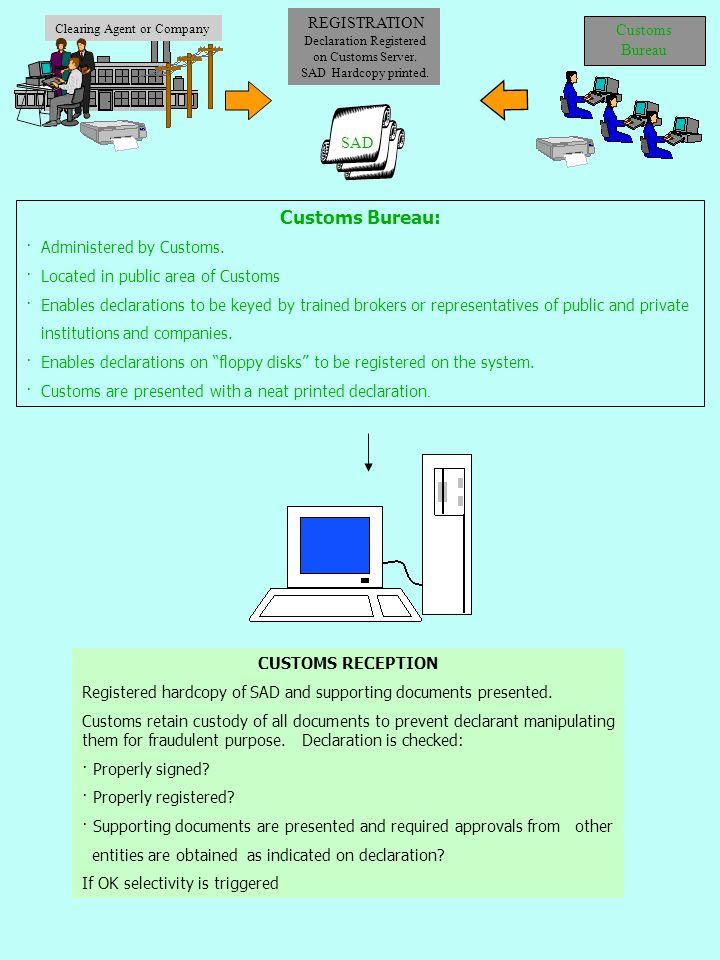 Customs Bureau: REGISTRATION Customs Bureau SAD