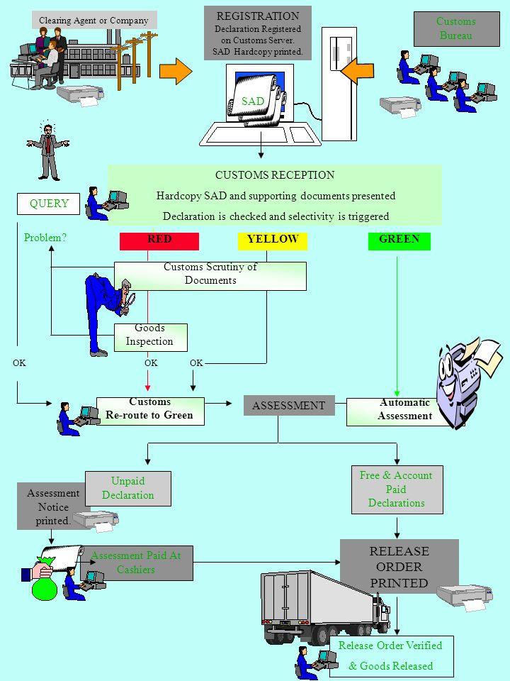 RELEASE ORDER PRINTED REGISTRATION Customs Bureau SAD