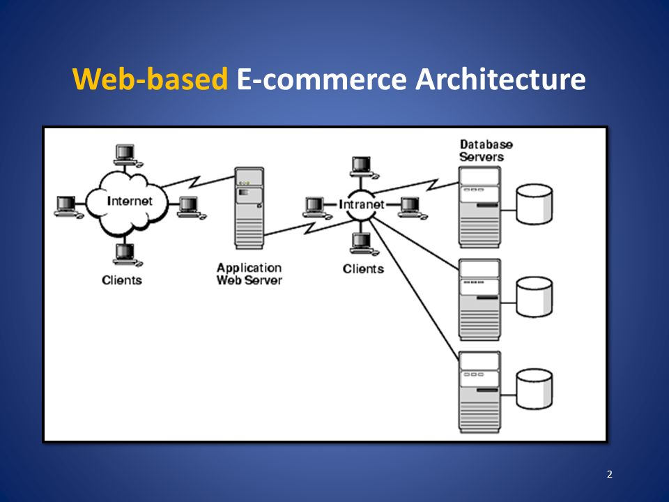 Web based e commerce architecture ppt video online download for E commerce architecture