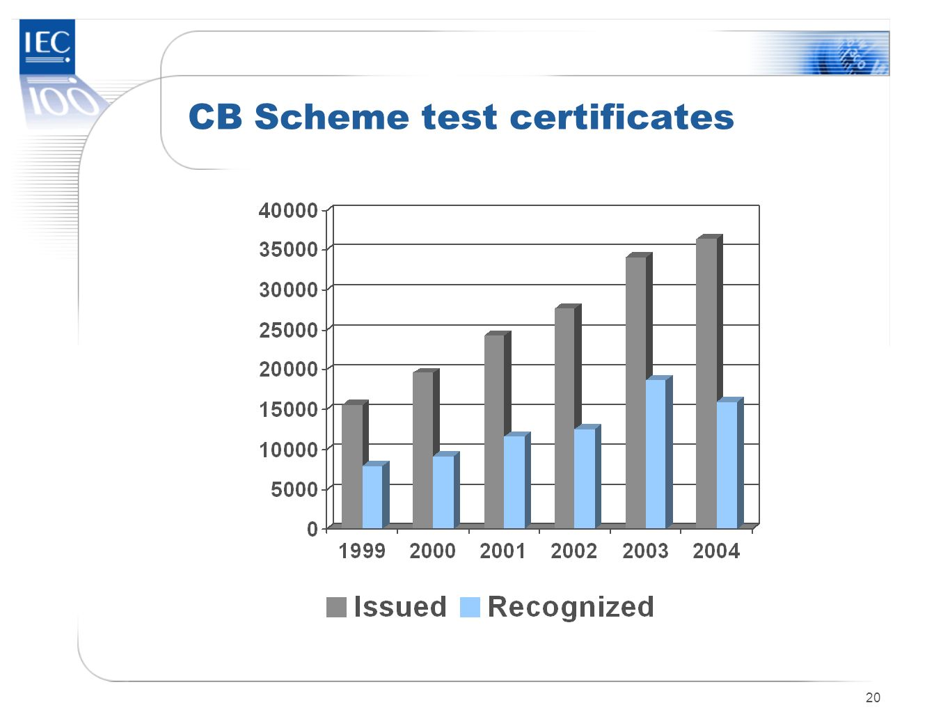 CB Scheme test certificates