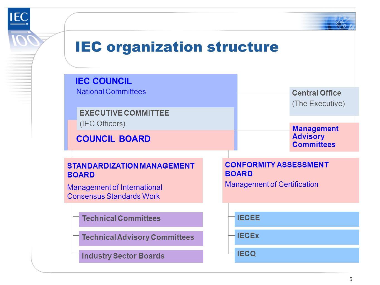 IEC organization structure
