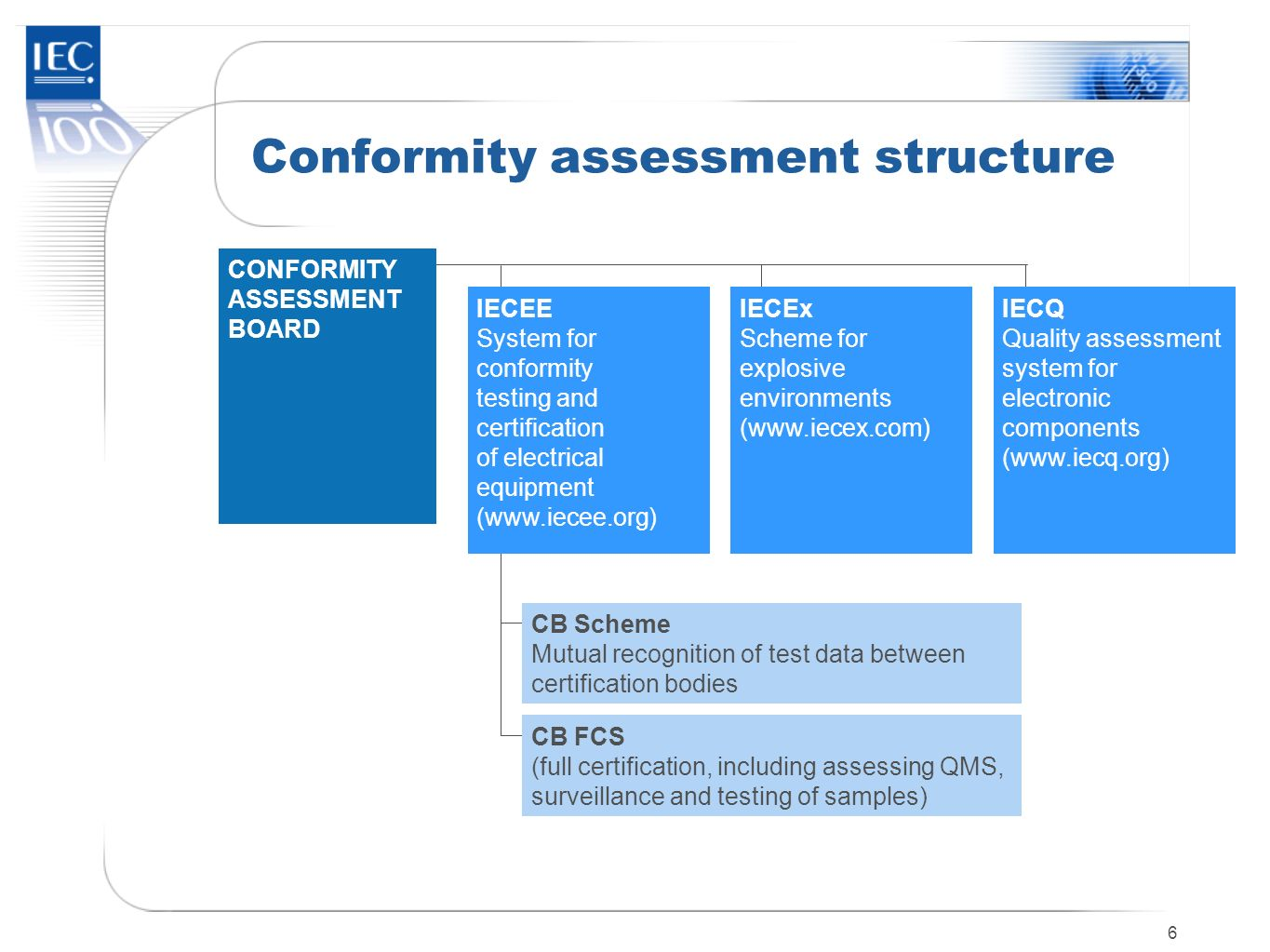 Conformity assessment structure