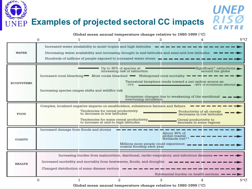 Examples of projected sectoral CC impacts