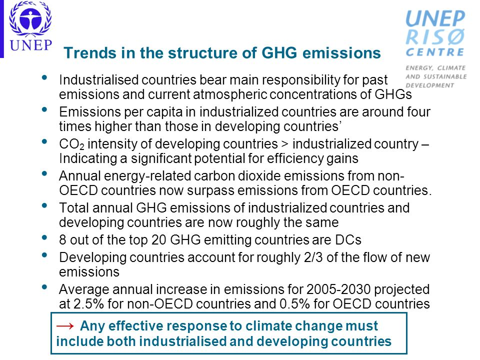 Trends in the structure of GHG emissions