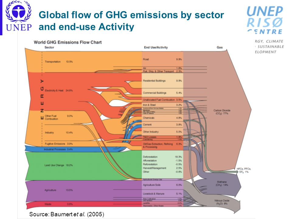Global flow of GHG emissions by sector and end-use Activity
