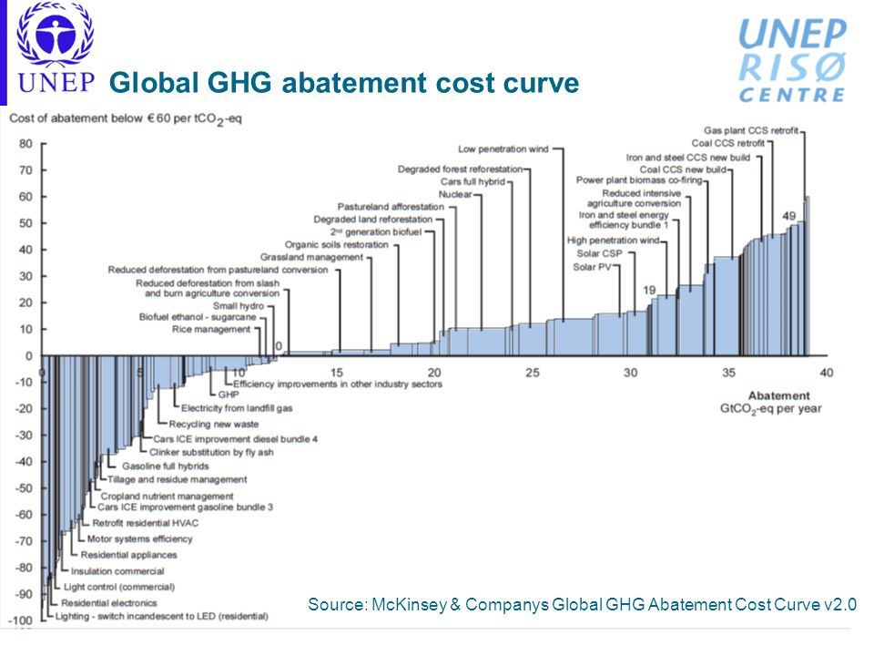 Global GHG abatement cost curve