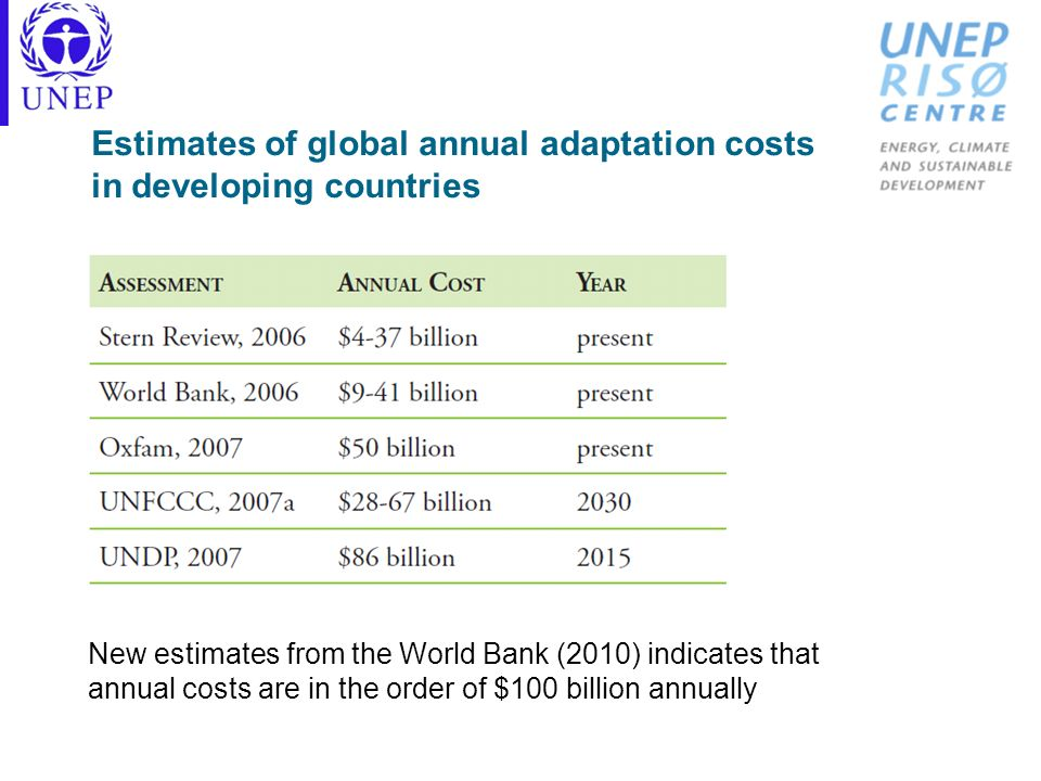 Estimates of global annual adaptation costs in developing countries