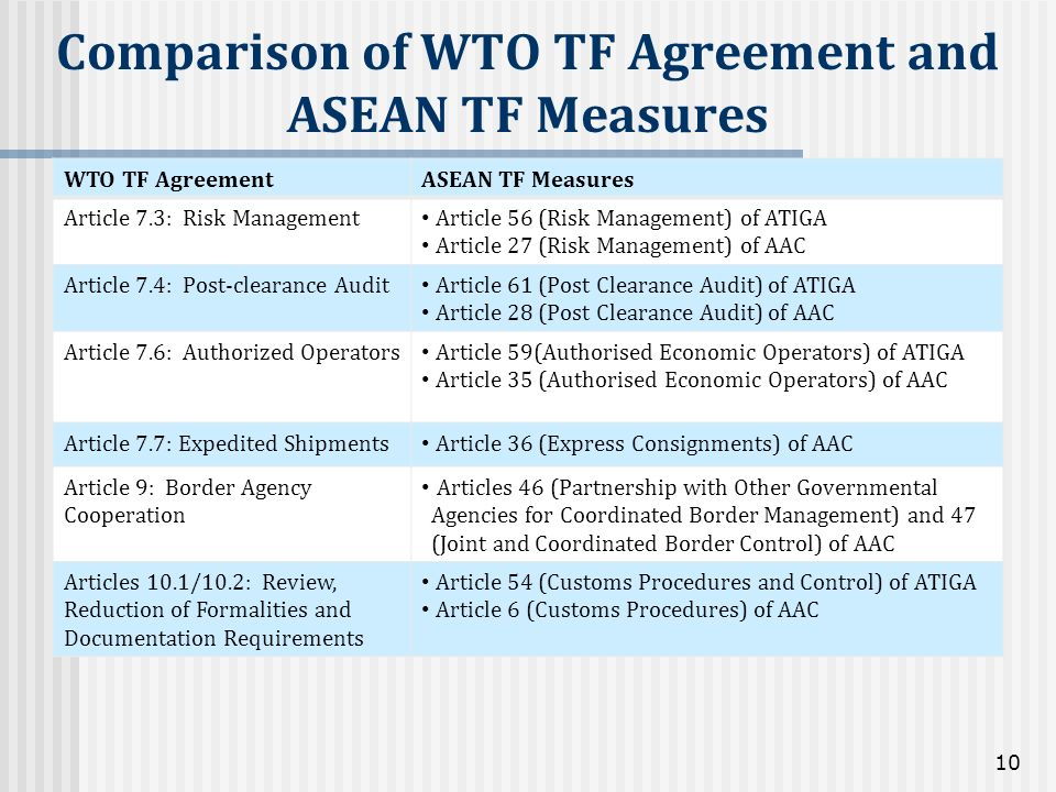 Comparison of WTO TF Agreement and ASEAN TF Measures