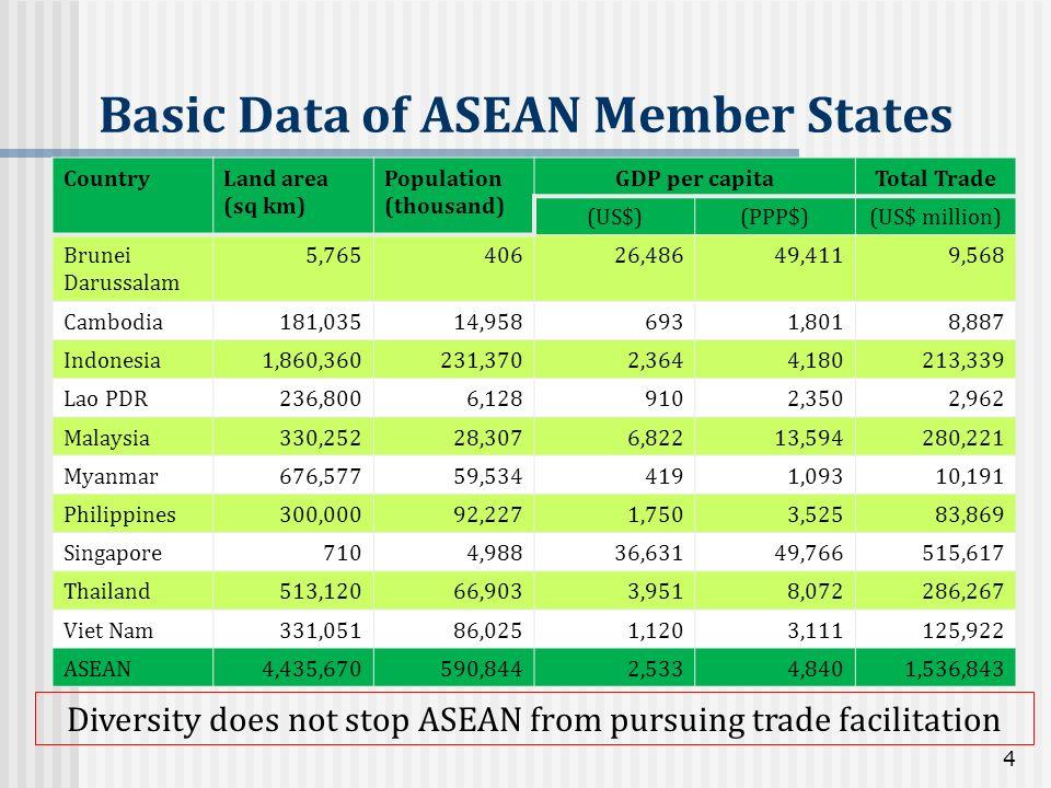 Basic Data of ASEAN Member States