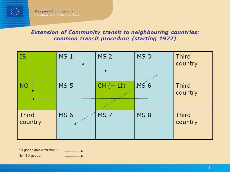 IS MS 1 MS 2 MS 3 Third country NO MS 5 CH (+ LI) MS 6 MS 7 MS 8