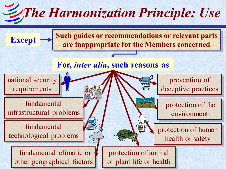 The Harmonization Principle: Use