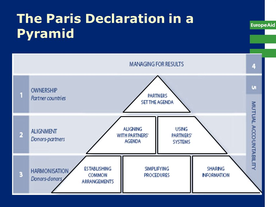 The Paris Declaration in a Pyramid