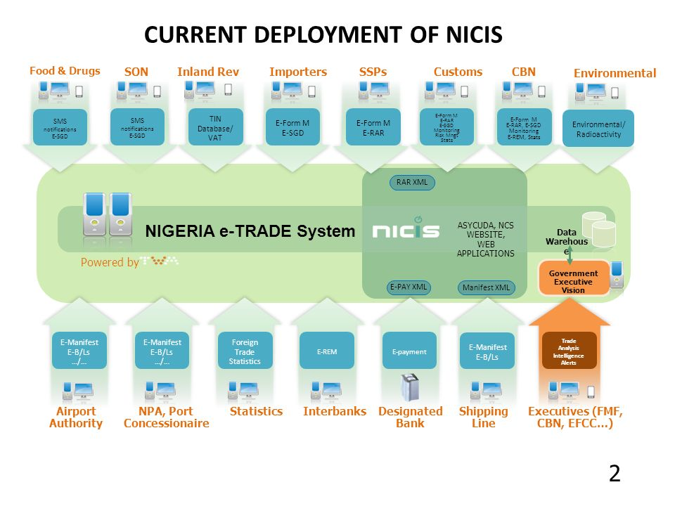 CURRENT DEPLOYMENT OF NICIS