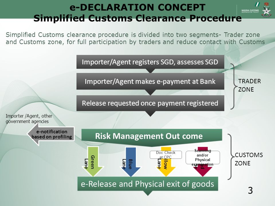 e-DECLARATION CONCEPT Simplified Customs Clearance Procedure
