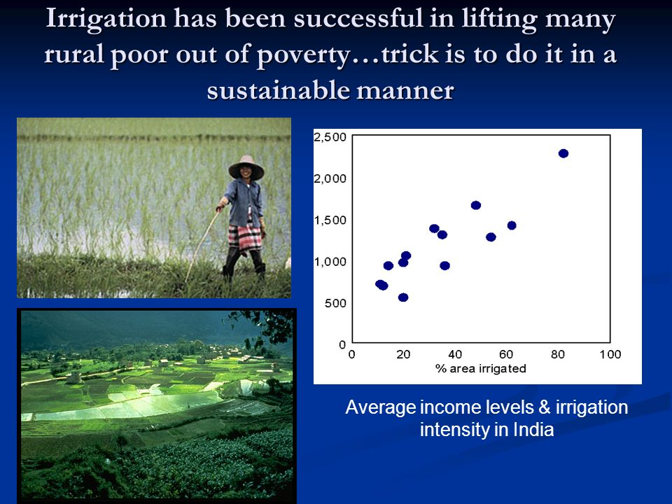 Average income levels & irrigation intensity in India