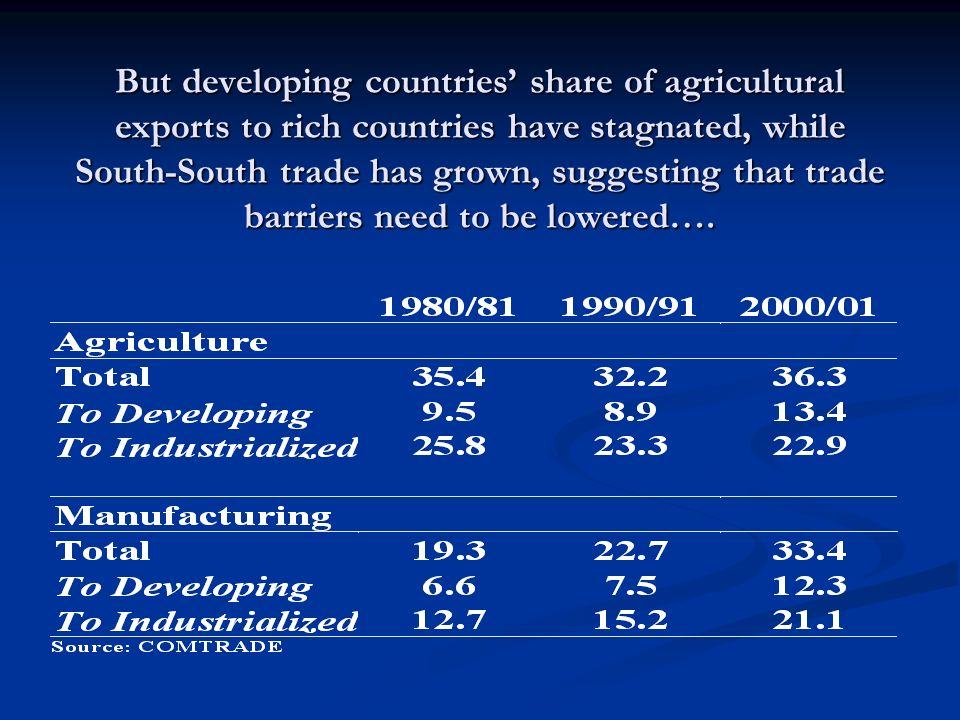 But developing countries' share of agricultural exports to rich countries have stagnated, while South-South trade has grown, suggesting that trade barriers need to be lowered….