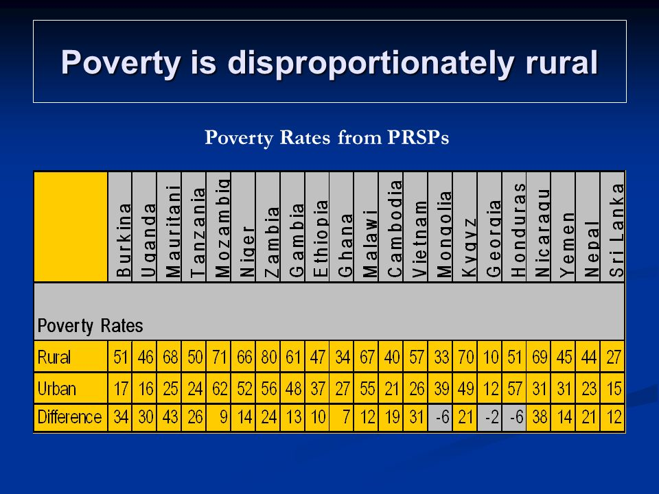 Poverty is disproportionately rural