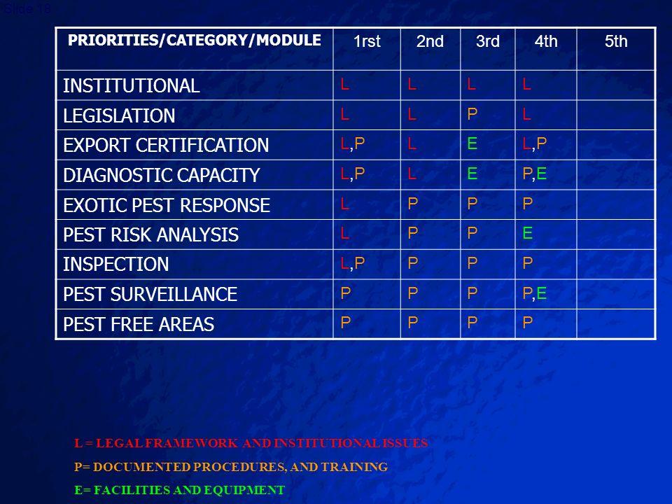PRIORITIES/CATEGORY/MODULE