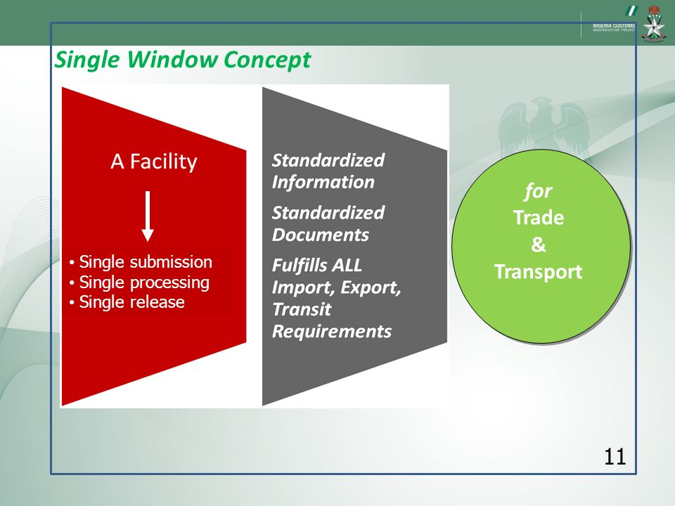 Single Window Concept for Trade & Transport 11 Single submission