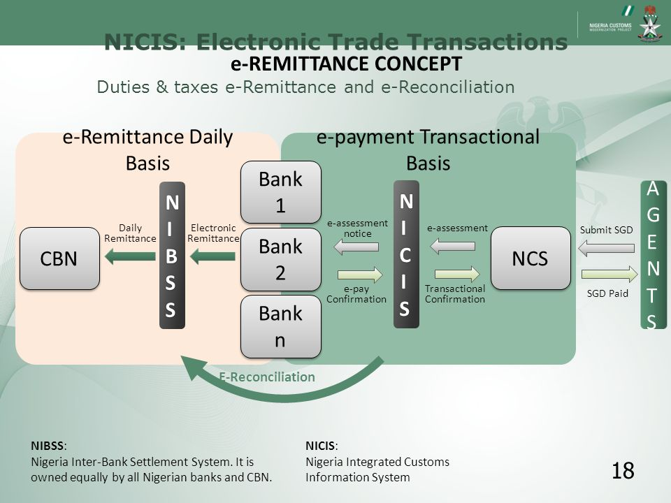 NICIS: Electronic Trade Transactions