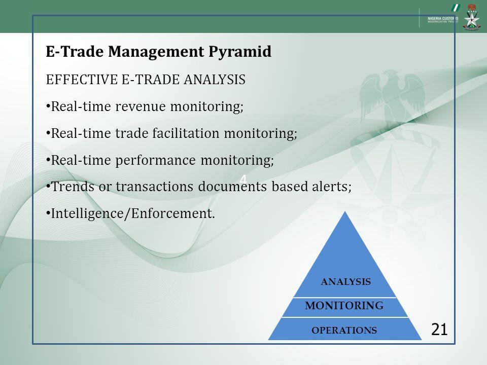 E-Trade Management Pyramid