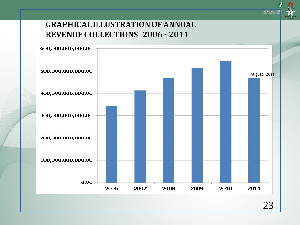 23 GRAPHICAL ILLUSTRATION OF ANNUAL REVENUE COLLECTIONS 2006 - 2011
