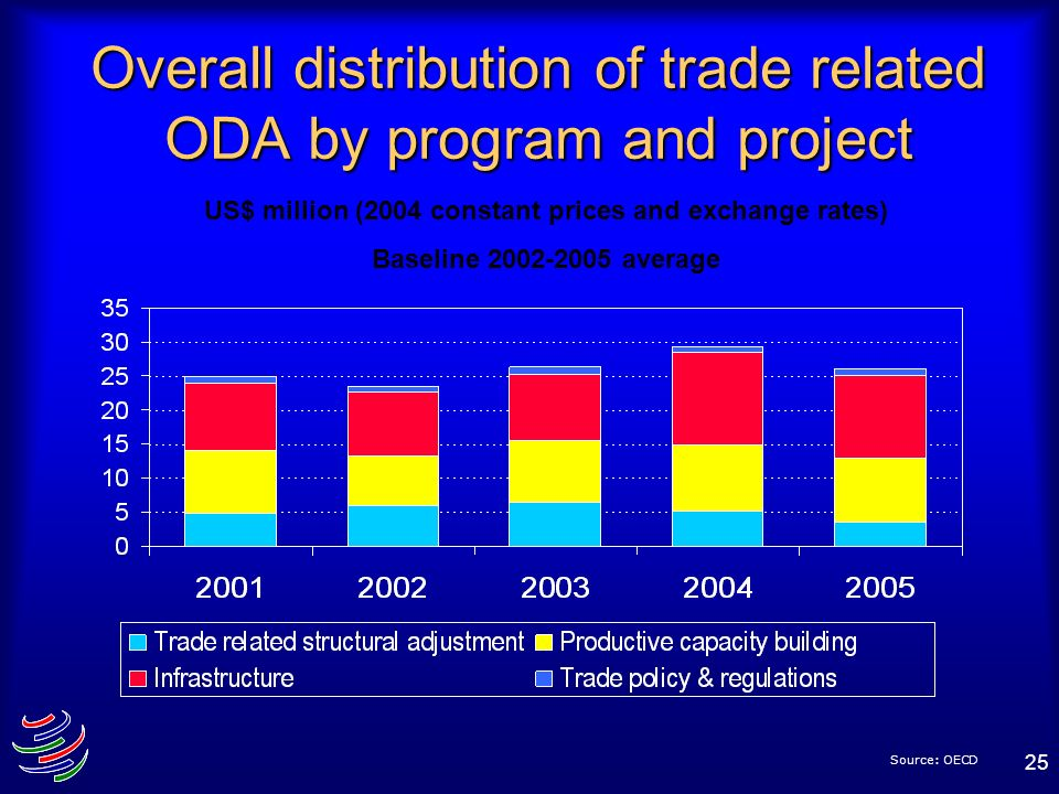 Overall distribution of trade related ODA by program and project