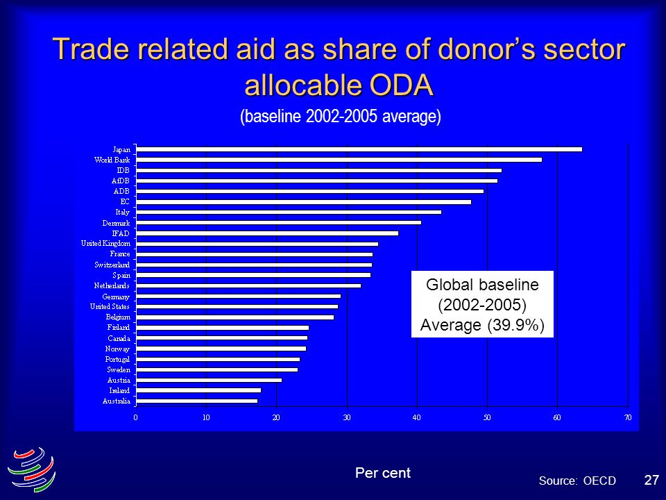 Trade related aid as share of donor's sector allocable ODA