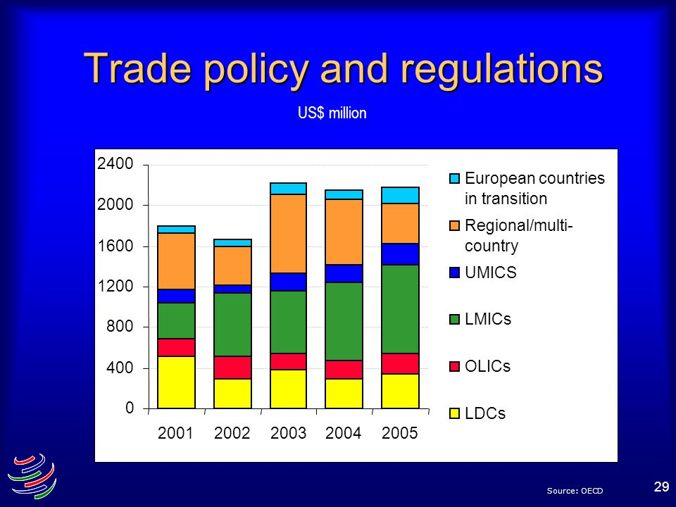 Trade policy and regulations