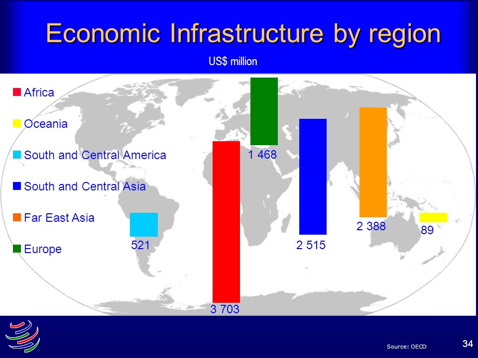 Economic Infrastructure by region