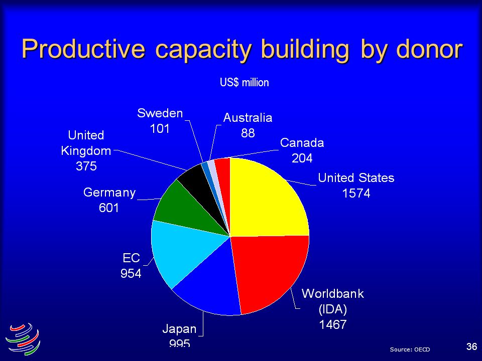 Productive capacity building by donor