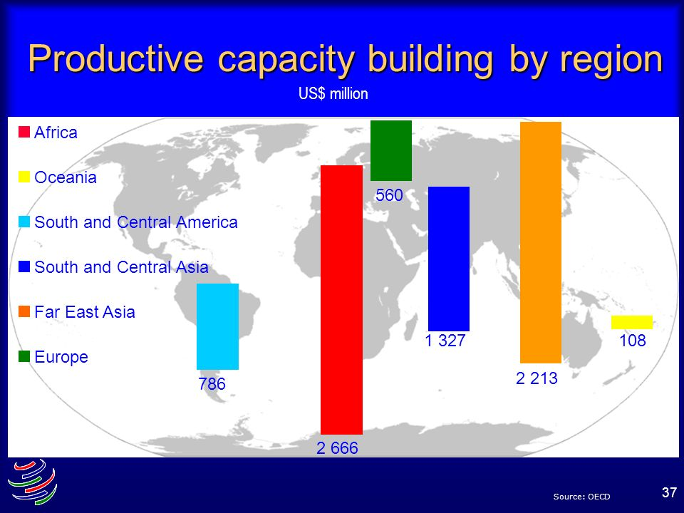 Productive capacity building by region