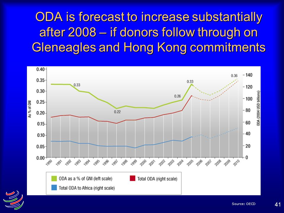 ODA is forecast to increase substantially after 2008 – if donors follow through on Gleneagles and Hong Kong commitments