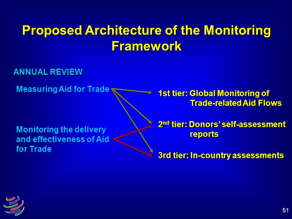 Proposed Architecture of the Monitoring Framework