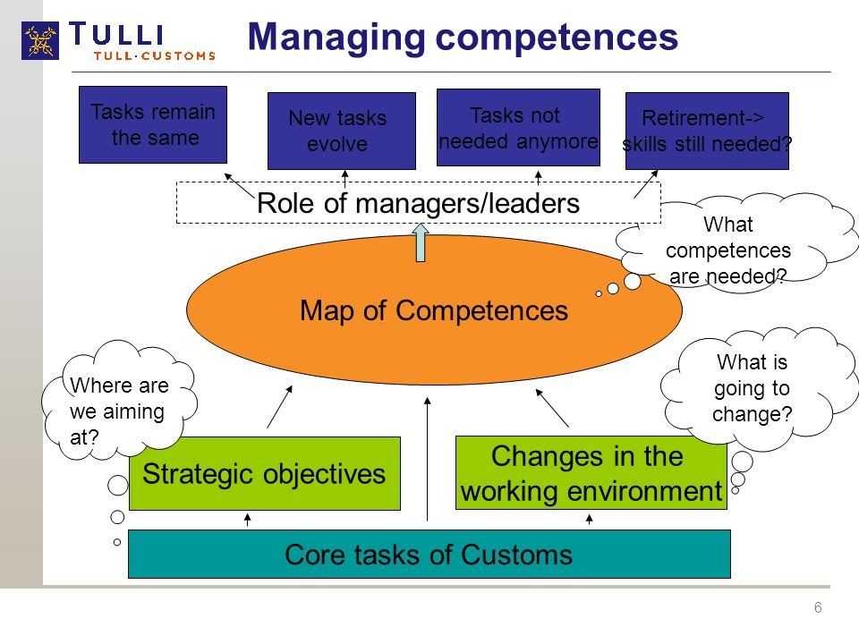 Managing competences Role of managers/leaders Map of Competences