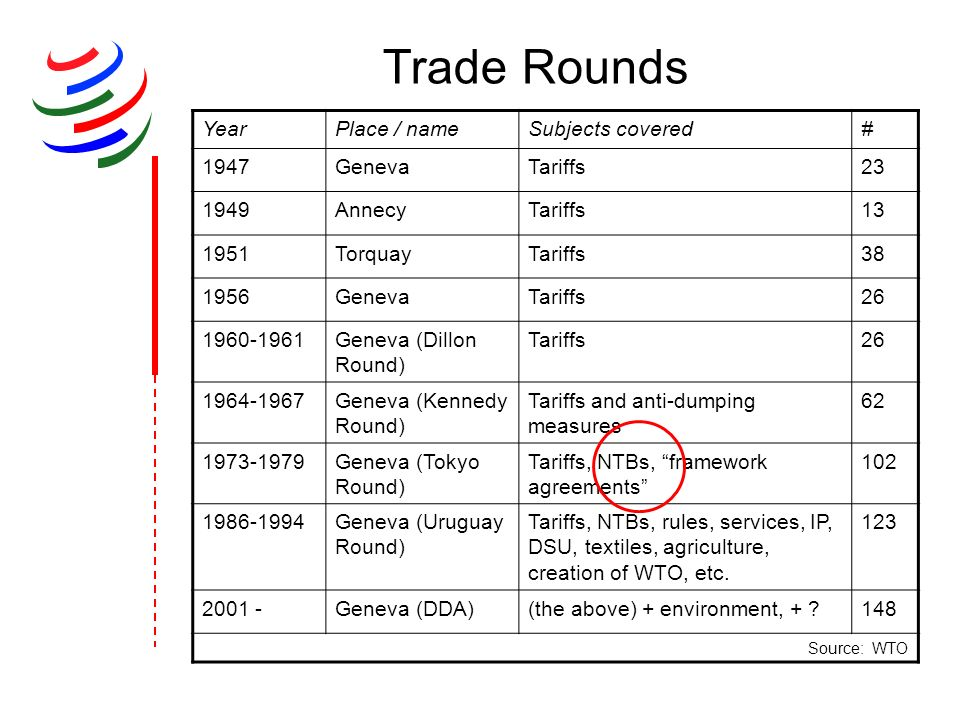 Trade Rounds Year Place / name Subjects covered # 1947 Geneva Tariffs