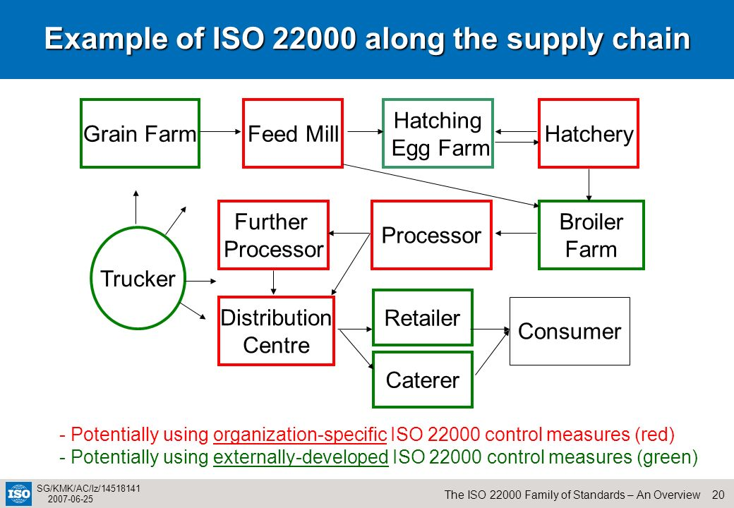 Example of ISO along the supply chain