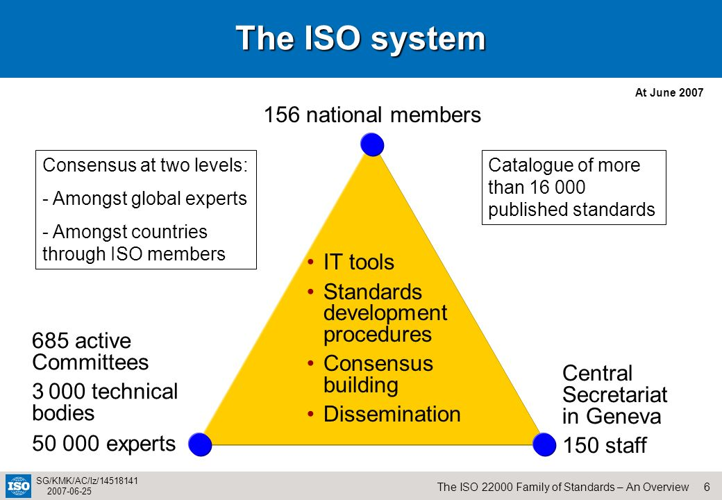 The ISO system 156 national members IT tools