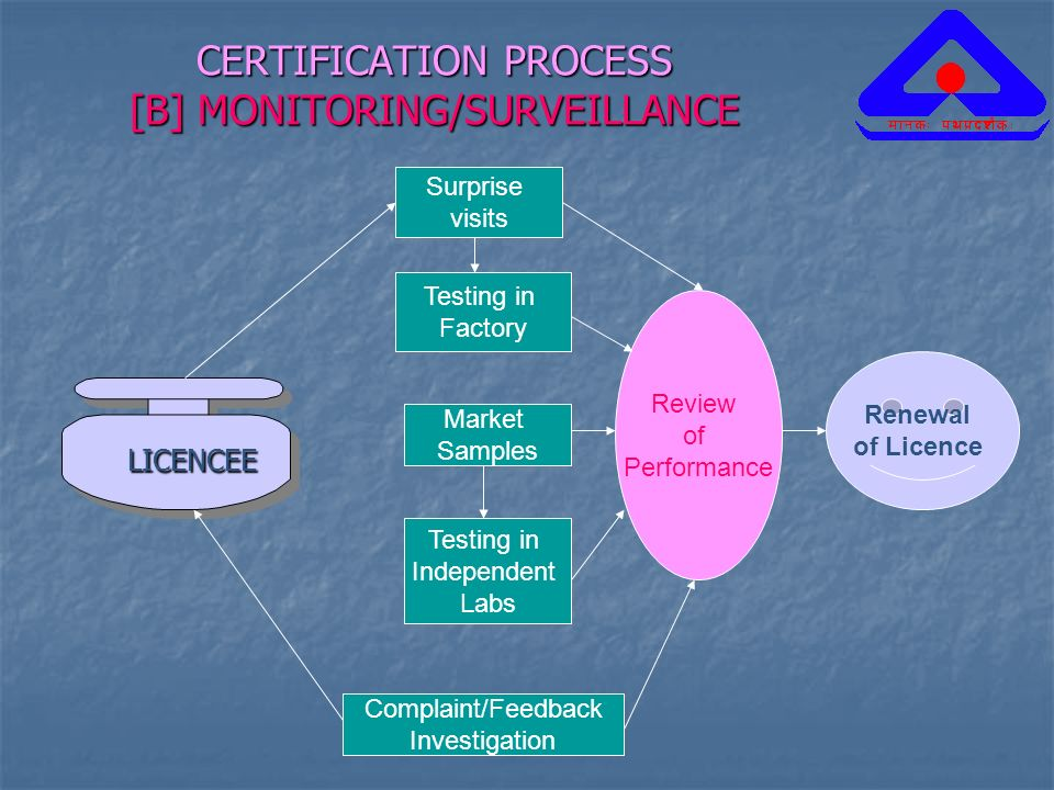 CERTIFICATION PROCESS [B] MONITORING/SURVEILLANCE