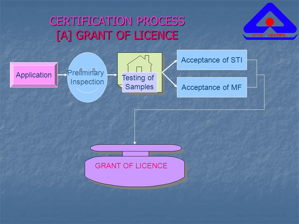 CERTIFICATION PROCESS [A] GRANT OF LICENCE